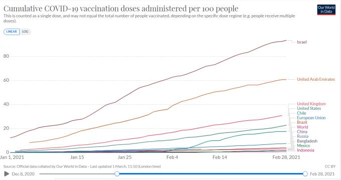 2일 뉴욕타임스와 영국 옥스퍼드대가 운영하는 통계사이트 아워월드인데이터에 따르면 지난달 27일 기준 이스라엘은 인구 100명 당 92.63명이 백신 1회 접종을 완료해 세계에서 백신 접종률이 가장 높다.아워월드인데이터 제공