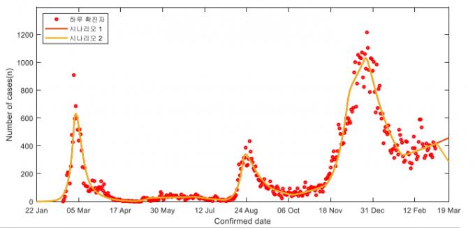 당분간은 신종 코로나바이러스 감염증(코로나19) 유행 양상이 하루 평균 확진자 수가 300~400명대를 기록하며 정체기를 보일 것으로 예상됐다. 코로나19 수리모델링 TF 보고서 캡처대