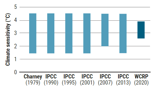 1979년 기후민감도 예측 연구결과가 발표된 이래 40년 동안 범위가 좁혀지지 않았다. 그러나 2020년 마침내 범위를 2.6~3.9도로 좁힌 연구결과가 발표됐다. 사이언스 제공