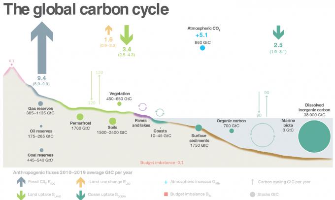 지구 탄소순환을 보여주는 도식이다. 매년 화석연료 연소로 탄소 94억 톤이 배출되고 숲 개간 등 토지 용도 변경으로 16억 톤이 배출돼 총배출량은 110억 톤에 이른다. 반면 육지에서 34억 톤, 바다에서 25억 톤이 포집돼 총포집량은 59억 톤에 불과하다. 나머지 51억 톤은 이산화탄소의 형태로 대기에 더해진다. 그 결과 해마다 대기 이산화탄소 농도가 2~3ppm씩 올라가고 있다. 지구시스템과학테이터 제공