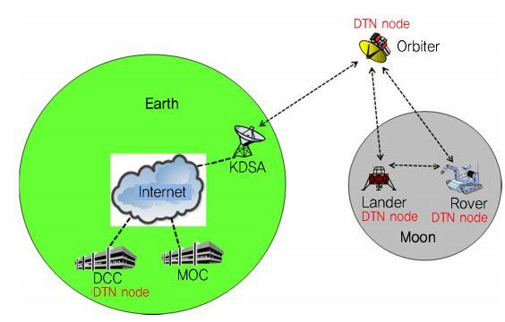 DTN 기술이 개발되면 2030년 달 착륙선에도 기술을 적용할 수 있다는 기대다. ETRI 보고서 캡처