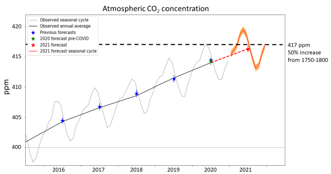 2016년부터 2020년까지 대기 이산화탄소 농도를 보여주는 그래프로 하와이 마우나로아관측소 데이터다. 2021년은 예측값이다. 대기 이산화탄소 농도는 식물 광합성량에 따라 계절 편차를 보이는데, 지난해 정점인 5월 417.1ppm을 기록해 산업혁명 이전 농도인 278ppm보다 50% 증가한 값인 417ppm을 돌파했다. 올해는 3월에 417.64ppm을 기록했고 5월에는 420ppm에 이를 것으로 보인다. 영국기상청 제공