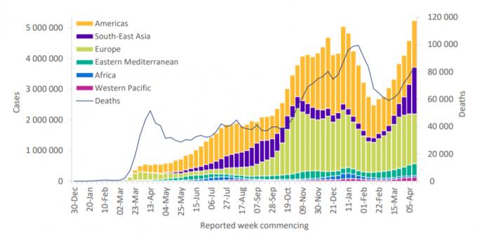 신종 코로나바이러스 감염증(COVID-19·코로나19)가 처음 발생한 2019년 12월 말 이후 집계한 일주일 누적 확진자 수 중 가장 높은 수치다. WHO 보고서 캡처