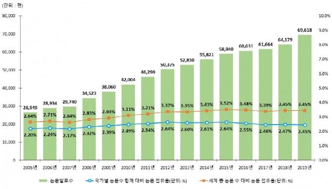 한국의 2005년부터 2019년까지의 과학인용색인(SCI) 논문 발표 현황을 그래프로 나타냈다. ′2019년 한국의 과학기술논문 발표 및 인용 현황′ 보고서 캡처