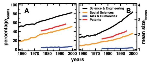 인문학을 제외하고 모든 분야의 논문과 특허에서 공동저자수가 많은 연구가 독점하고 있다.