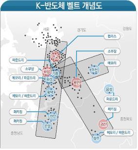 K-반도체 벨트 만든다…기업들 510조 투자·정부 전방위 지원