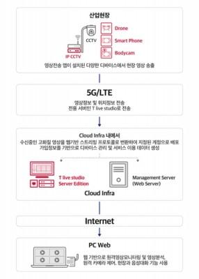 SKT, 실시간 영상관제 'T라이브 캐스터' 구독형 서비스 출시