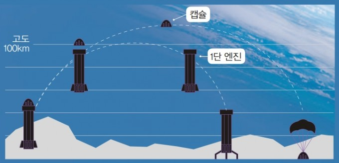 준궤도 우주관광이란 우주경계선으로 불리는 고도 100㎞의 카르만라인까지 올라가 몇분간 무중력 체험을 하고 내려오는 걸 말한다. 동아사이언스DB