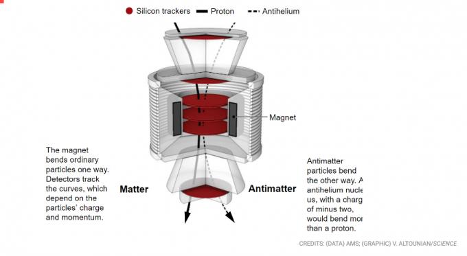 2011년 ISS에 설치된 AMS-02의 검출 원리다. 우주에서 날아오는 입자 또는 반입자는 속도와 질량, 전하에 따라 휘어지는 정도와 방향이 다르다. 지금까지 반헬륨으로 추정되는 입자 8개를 포착했지만 확정적으로 말하려면 더 많은 신호가 잡혀야 한다. 사이언스 제공
