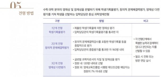 한국과학영재학교가 1일 공개한 2022년 전형 요강의 일부다. ′각 전형단계에서 특별한 능력과 잠재력이 있다고 판단되는 자를 선발할 수 있음′이라는 조항이 추가됐다. 한국과학영재학교 전형요강 캡처