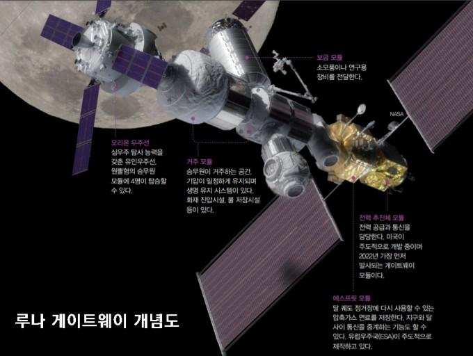 지구로부터 약 38만 4000km 떨어진 곳에 있으며 4명의 우주인이 30~90일 거주할 수 있다. 동아사이언스DB