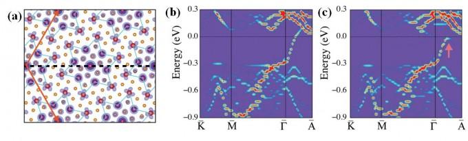 이황화탄탈럼은 저온에서 육각별 모형의 전하밀도파를 형성한다. 과거에는 이를 간과해 이황화탄탈럼이 저온에서 도체로 추정됐으나(b), 새로 분석한 결과 모트 부도체성(그림 c 내 화살표 자리 끊어진 부분)이 나타나는 것으로 확인됐다. UNIST 제공