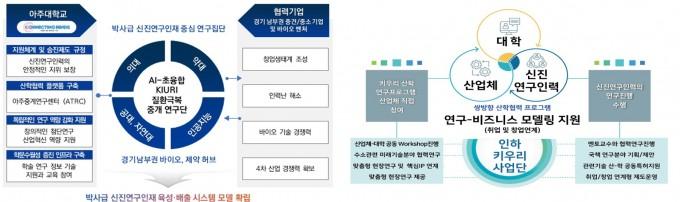인하대와 아주대 KIURI 사업단 소개도. 과학기술정보통신부 제공