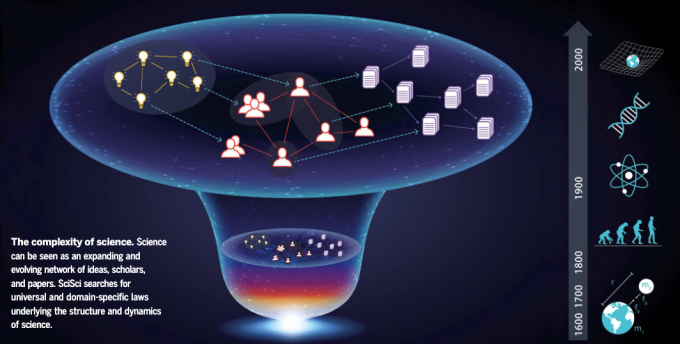 과학생태계는 아이디어, 연구자들, 논문의 네트워크가 확장하고 진화하는 것으로 가정해볼 수 있다. 즉, 과학생태계 자체를 과학연구의 대상으로 삼을 수 있다는 뜻이다. SOS는 각 분야의 과학생태계를 지배하는 법칙을 찾는 것을 목표로하는 새로운 학문분과다. Santo Fortunato,상