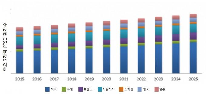2015~2025년 주요 7개국 PTSD 환자 수 및 기대 환자 수. 출처 마케터스미디어