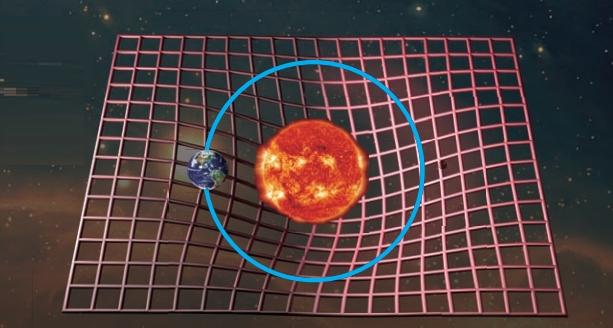 아인슈타인의 일반상대성 이론에 따른 중력의 작용.  태양이 시공간을 휘게 하고 지구가 결국 휘어진 시공간을 벗어나지 못한 채 태양의 주위를 돌게 된다. 과학동아DB