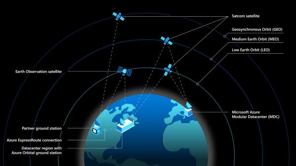 마이크로소프트 애저 스페이스(Azure Space) 위성 다이어그램. 2020년 10월 마이크로소트가 스페이스X, SES 등에 클라우드 파트너십을 결정, 이를 위한 솔루션을 제공하는 애저 스페이스를 발표했다.