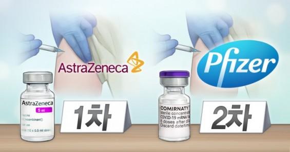 1차 아스트라제네카-2차 화이자 '교차접종' 첫 허용…백신 도입 일정 차질 결과