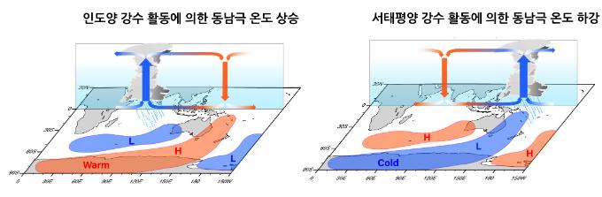 열대 매든-줄리안 진동 강수 활동에 따른 동남극 지역 온도 변화. 자료 : IBS