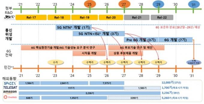 정부 및 민간 통신위성 개발 R&D 추진 로드맵. 과학기술정보통신부 제공