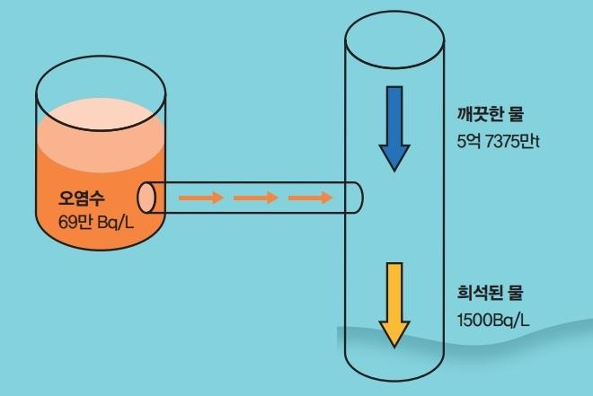 일본은 삼중수소가 포함된 오염수 속 삼중수소 농도를 기준치의 1500Bq/L로 낮춰 방류하겠다고 밝혔다. 수학동아DB
