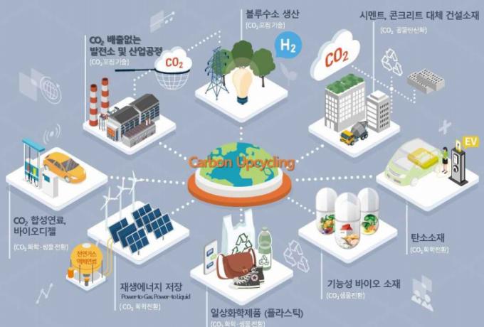 """""""2030년까지 이산화탄소 포집·활용 제품 14개 상용화""""…630만t 감축 목표"""