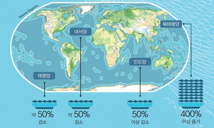 1950~2014년 사이 세계 바다의 생물량(어류와 무척추동물) 변화. 기후 변화와 새로운 어장 개척으로 생물량이 증가한 북태평양을 제외한 전 세계 바다의 생물량이 줄어들었다. 특히 세계 어장의 65.8%에서 해양 동물이 번식량보다 더 잡히고 있다.