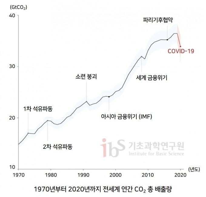 1970~2020년 전 세계 연간 총 이산화탄소 배출량 그래프(단위:GtCO2/yr). 수 차례의 글로벌 위기가 발생할 때마다 전 세계 이산화탄소 배출량은 단기적으로 감소했다가, 다시 회복하는 추세를 보였다. Quere et al., 2021