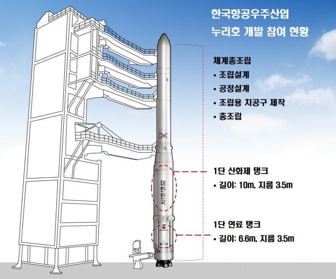 자료 제공 한국항공우주연구원