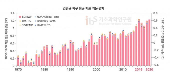 1970년부터 2020년까지 연평균 지구 지표 기온 상승값을 나타낸 그래프. 왼쪽 축은 산업화 이전(1850~1900년) 평균 기온 대비 상승을, 오른쪽 축은 1981~2010년 기간 평균 대비 상승을 나타낸다. 유럽중기예보센터(ECMWF)의 데이터(적색 막대)를 비롯한 여러 기관(색 점)의 관측 자료를 재분석했다. Copernicus Climate Change Service/ECMWF 제공