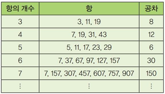 '임의의 길이를 지닌 소수의 등차수열은 항상 존재한다'는 내용의 그린-타오 정리. 등차수열은 연속한 두 항의 차이가 같은 수열이다. 이 정리를 통해 소수 3개, 4개, 5개 등의 항으로 이뤄진 등차수열이 존재함을 알 수 있다. 수학동아DB
