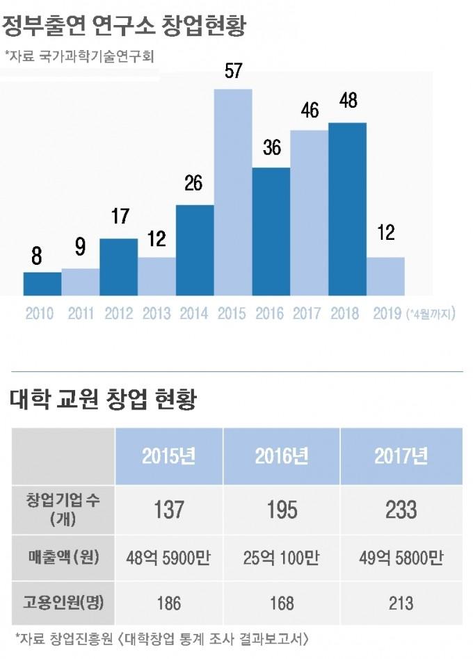 한국 연구개발의 두 주요 주체인 대학과 출연연은 모두 연구개발능력의 강화라는 측면에서 정체되어 있다. 연구개발비 규모에서 세계2위인 한국에서, 이제 국민들은 이들에게 연구개발능력에 대한 책임을 묻게될 것이다