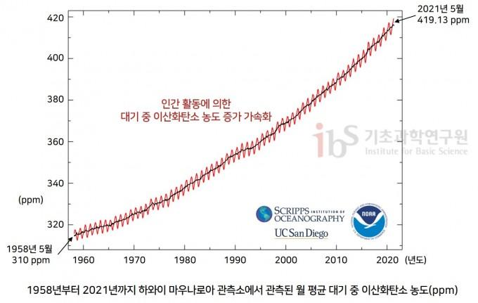 1958~2021년의 기간 동안 하와이 마우나로아 관측소에서 관측된 월 평균 대기 중 이산화탄소 농도(ppm). SCRIPPS Institution of Oceanography 제공