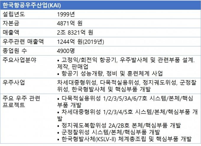 자료제공 KAI, 우주기술진흥협회