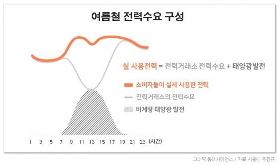 [이덕환의 과학세상] 태양광 발전의 비중은 시시각각으로 변한다