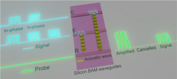 실리콘칩서 빛이 생성한 음파로 광신호 제어하는 기술 세계 첫 개발