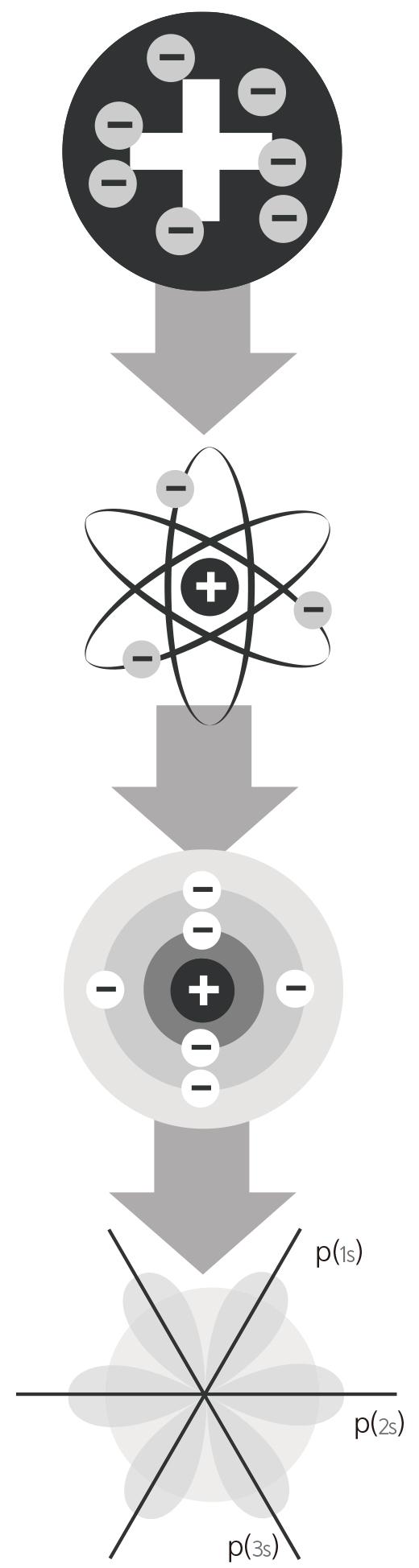 원자 모형의 변화. 위에서부터 차례대로 톰슨, 러더퍼드, 보어의 원자모형이다. 마지막은 훗날 하이젠베르크와 슈뢰딩거가 제안한 양자모형.
