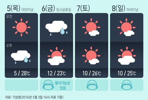 [그래픽] 5월 황금연휴 전국 날씨 전망
