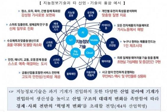 차기 대선 이끌 키워드 '4차 산업혁명'…각 대선 후보 공약은