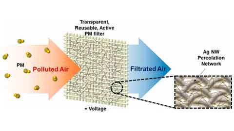 초미세먼지 거르며 재사용 가능한 공기청정기 필터 개발
