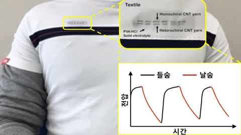 입고 숨만 쉬어도 전기 만들어지는 '티셔츠' 개발