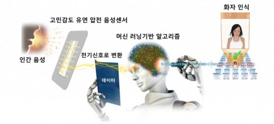AI 음성인식 센서