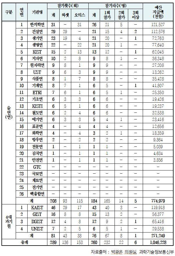 [2018국감]정부출연연·과기특성화대 부실학회 출장비로 10억 썼다
