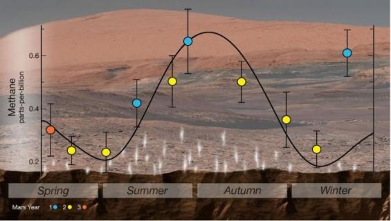 美·EU, 화성에 생명의 지표 '메탄' 확실하게 있다