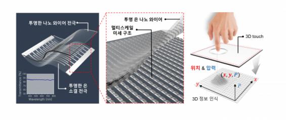 누르면 위치와 압력 정확히 인식하는 3D 터치 개발