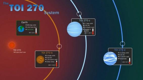 73광년 떨어진 우주에서 외계행성 3개 동시 발견… 생존 가능 행성도 발견