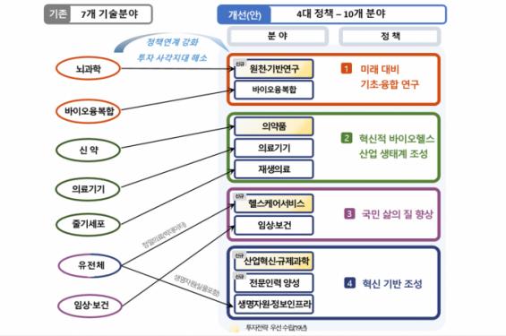 바이오헬스R&D 투자 사각지대 없앤다