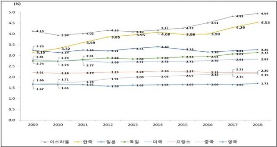2018년 한국 'GDP 대비 연구개발비 비중' 4.81%→4.53%
