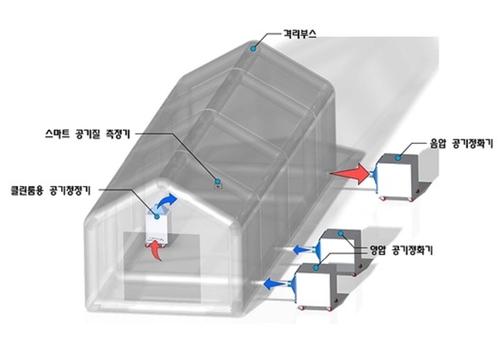 '스마트 음압격리 모듈' 군 코로나19 선별진료소로 활용