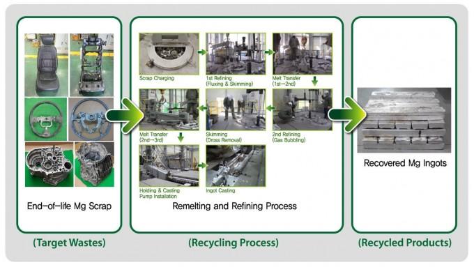 마그네슘 재활용 기술, 환경부 환경기술개발 우수성과 선정